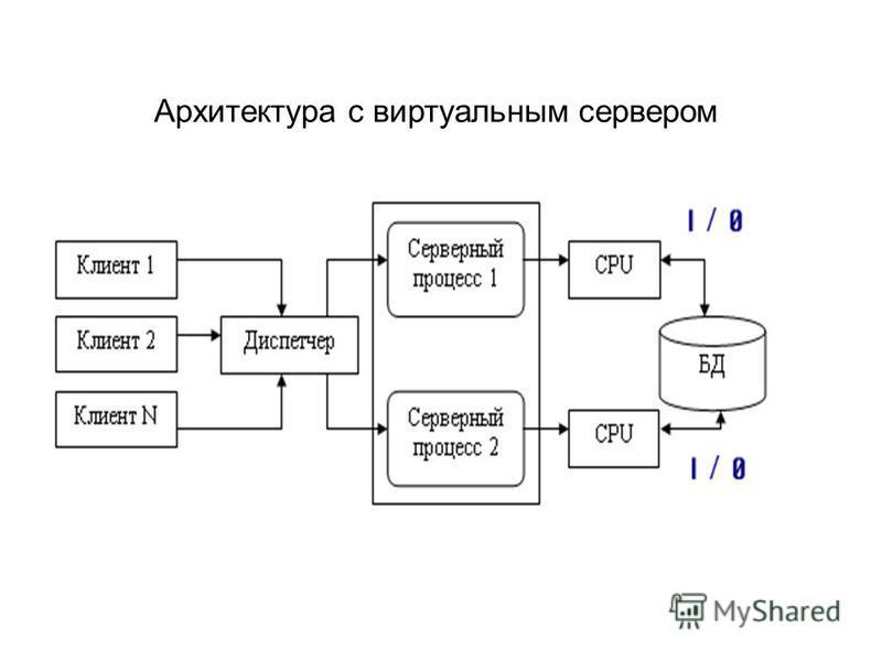 Архитектура с виртуальным сервером