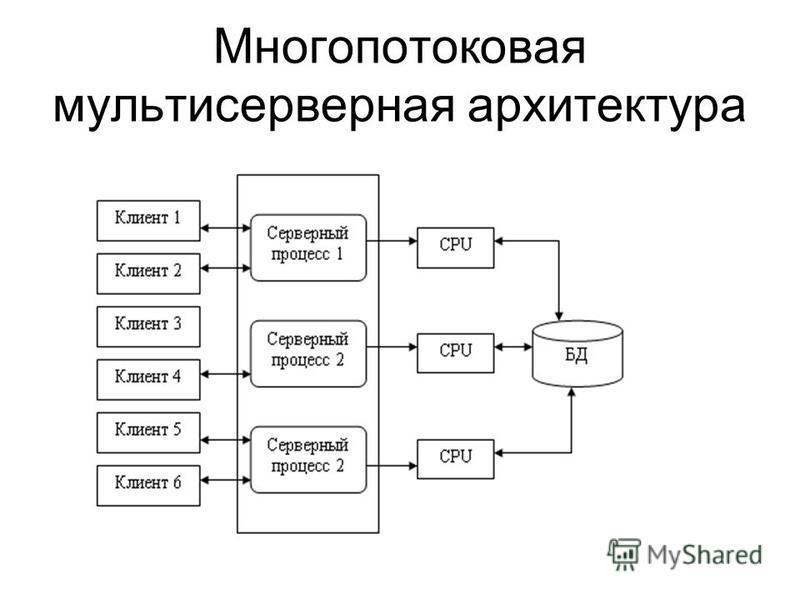 Многопотоковая мультисерверная архитектура