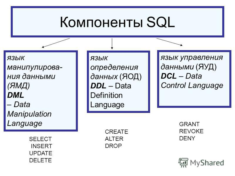 Компоненты SQL язык определения данных (ЯОД) DDL – Data Definition Language язык манипулирования данными (ЯМД) DML – Data Manipulation Language язык управления данными (ЯУД) DCL – Data Control Language CREATE ALTER DROP SELECT INSERT UPDATE DELETE GR