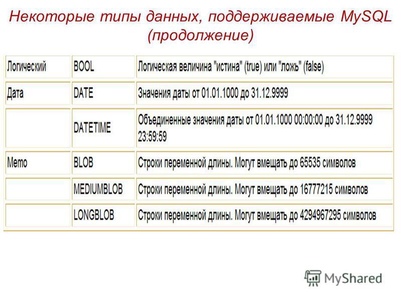 Некоторые типы данных, поддерживаемые MySQL (продолжение)