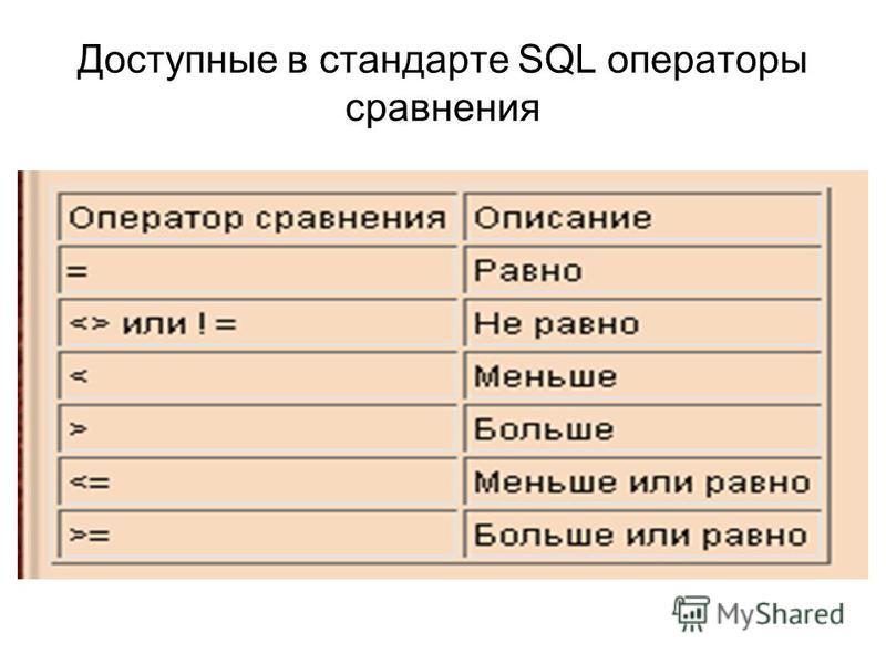 Доступные в стандарте SQL операторы сравнения