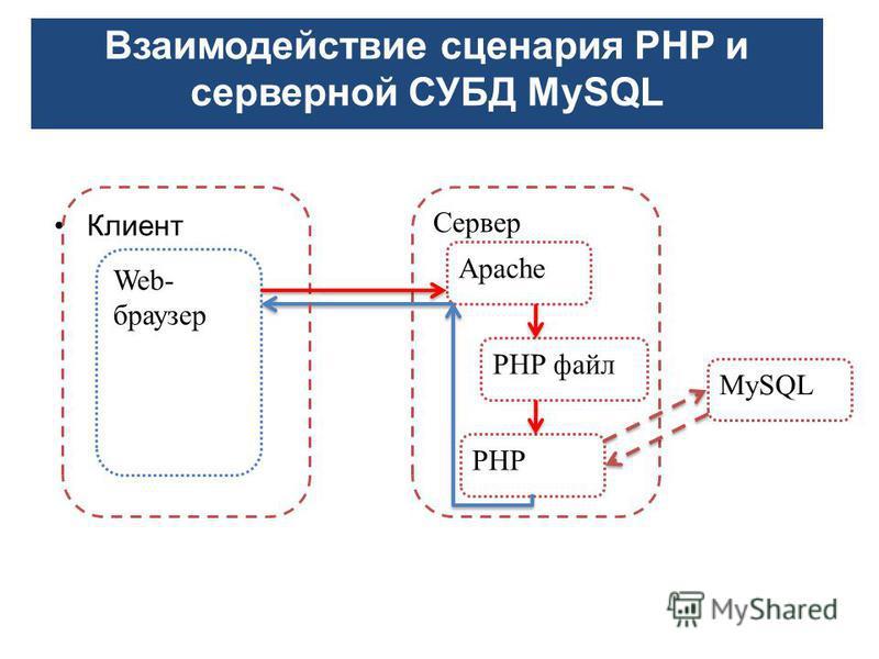 Клиент Сервер Web- браузер Apache PHP файл PHP MySQL Взаимодействие сценария РНР и серверной СУБД MySQL