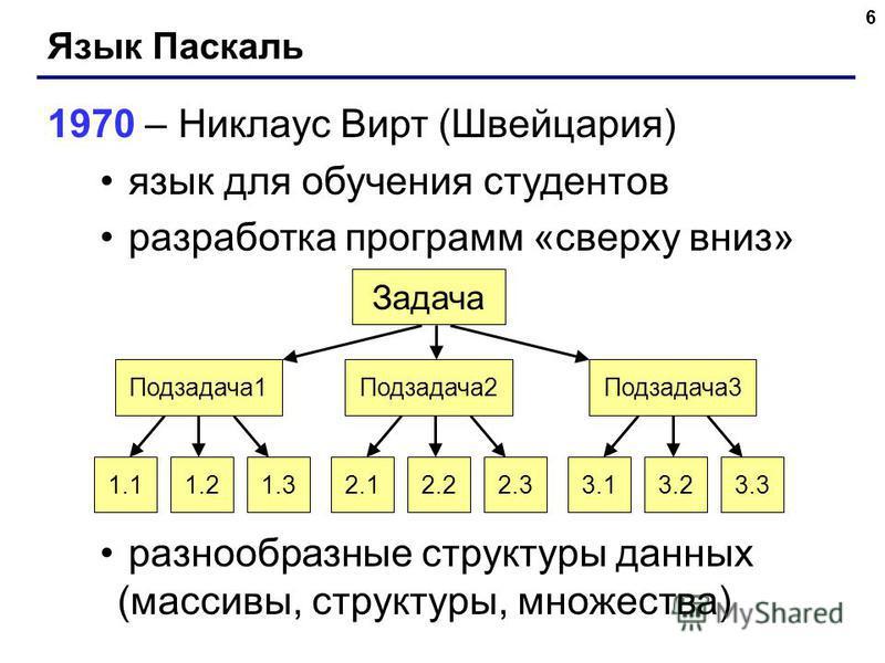6 Язык Паскаль 1970 – Никлаус Вирт (Швейцария) язык для обучения студентов разработка программ «сверху вниз» разнообразные структуры данных (массивы, структуры, множества) Подзадача 1Подзадача 2Подзадача 3 1.11.21.32.12.22.33.13.23.3 Задача
