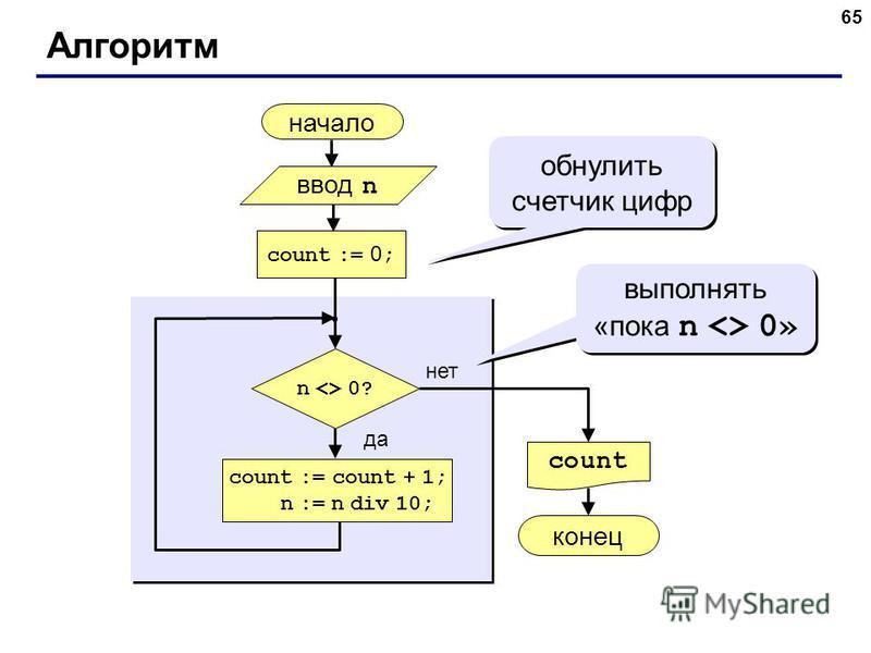 65 Алгоритм начало count конец нет да n <> 0? count := 0 ; count := count + 1; n := n div 10; обнулить счетчик цифр ввод n выполнять «пока n <> 0»