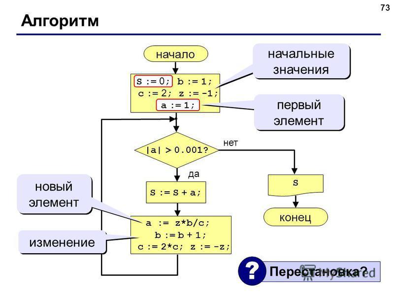 73 Алгоритм начало S конец нет да |a| > 0.001? S := S + a; S := 0 ; b := 1; c := 2 ; z := -1; a := 1; начальные значения a := z*b/c; b := b + 1; c := 2*c; z := -z; первый элемент a := 1; S := 0 ; новый элемент изменение Перестановка? ?