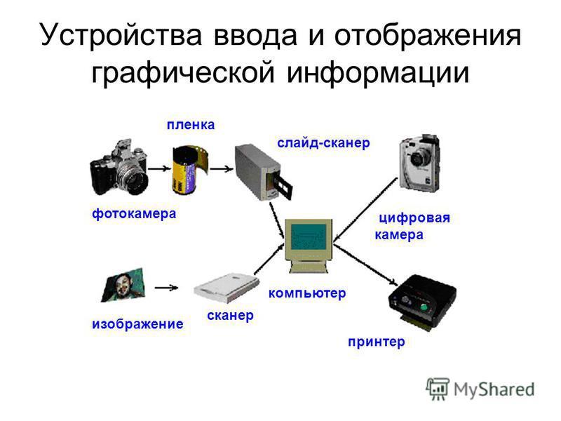 Устройства ввода и отображения графической информации фотокамера пленка изображение сканер компьютер принтер цифровая камера слайд-сканер
