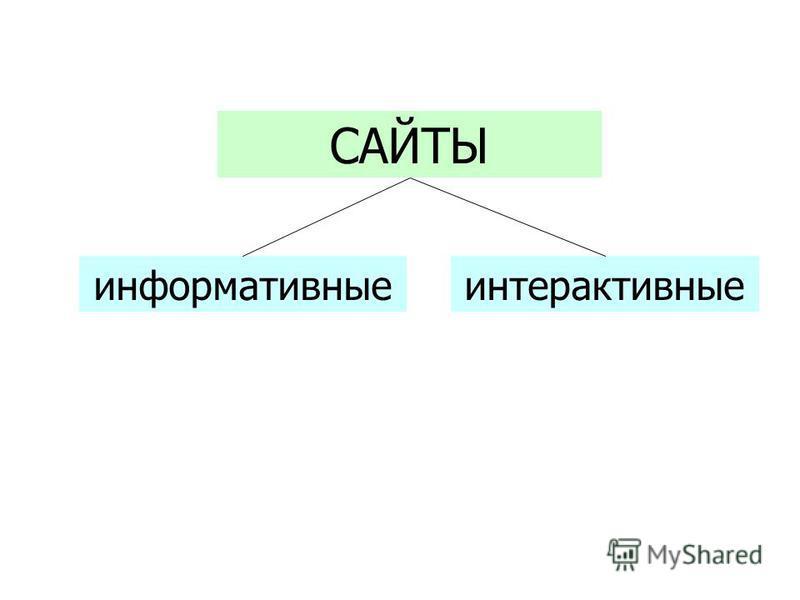 САЙТЫ информативныеинтерактивные