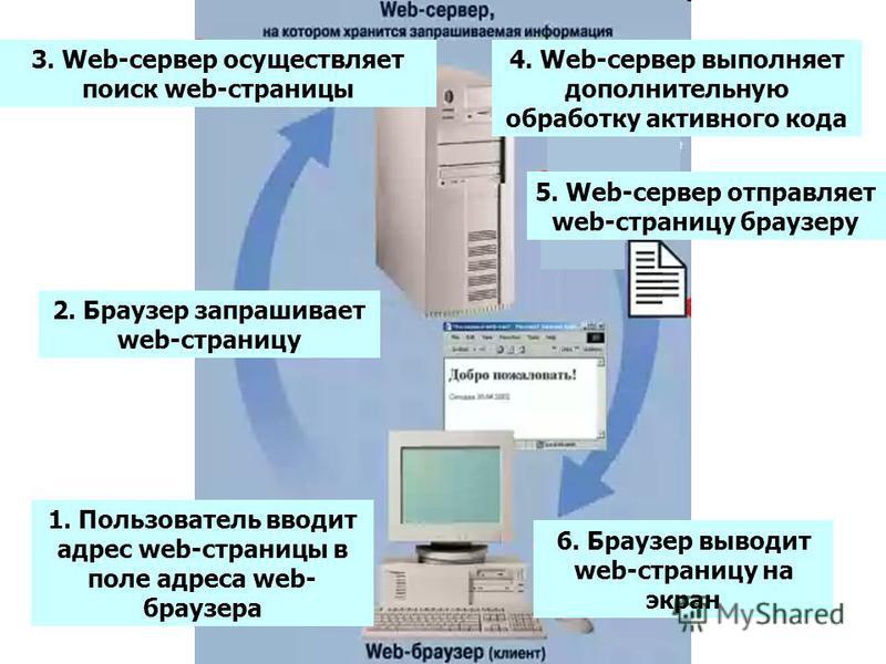 3. Web-сервер осуществляет поиск web-страницы 2. Браузер запрашивает web-страницу 1. Пользователь вводит адрес web-страницы в поле адреса web- браузера 4. Web-сервер выполняет дополнительную обработку активного кода 5. Web-сервер отправляет web-стран