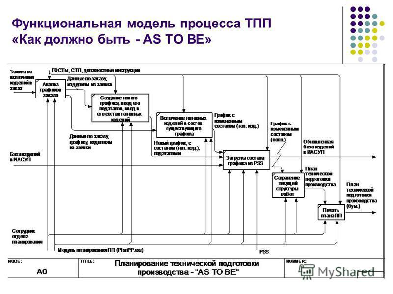 Функциональная модель процесса ТПП «Как должно быть - AS TO BE»