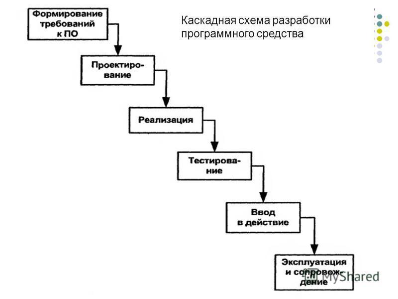 Каскадная схема разработки программного средства