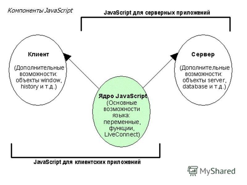 Компоненты JavaScript