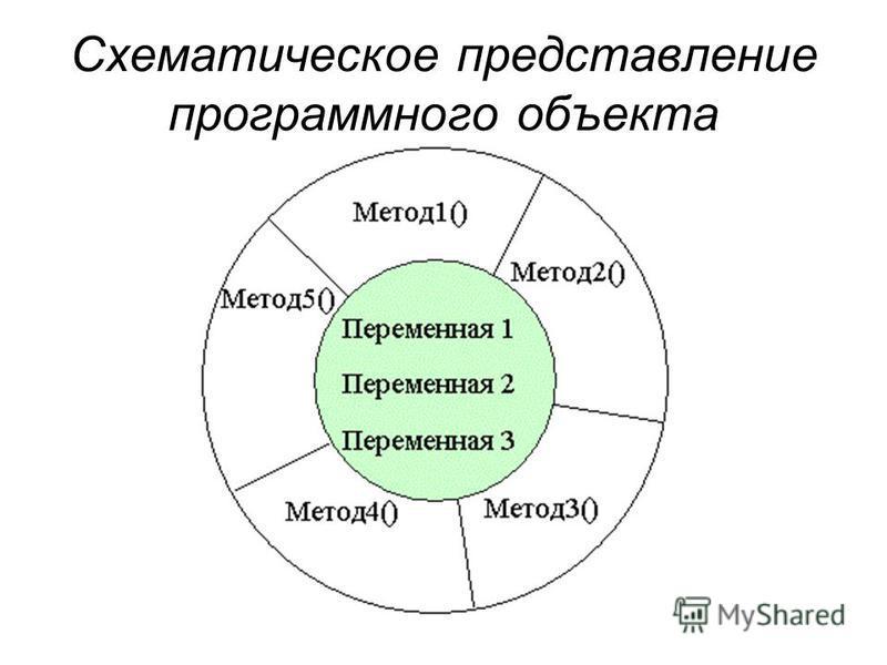 Схематическое представление программного объекта