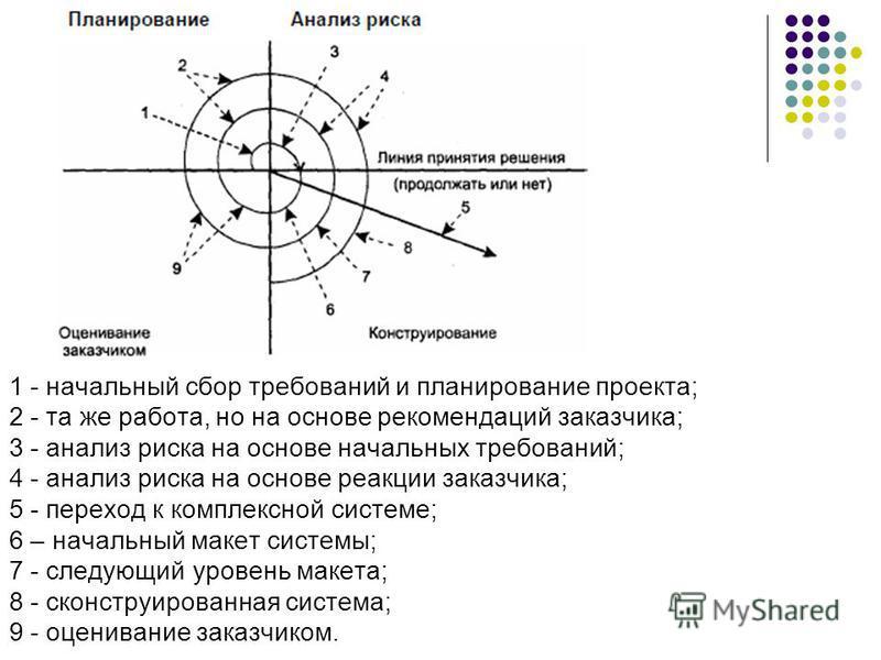 1 - начальный сбор требований и планирование проекта; 2 - та же работа, но на основе рекомендаций заказчика; 3 - анализ риска на основе начальных требований; 4 - анализ риска на основе реакции заказчика; 5 - переход к комплексной системе; 6 – начальн
