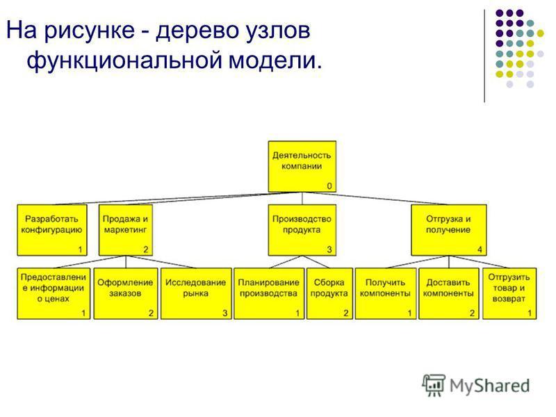 На рисунке - дерево узлов функциональной модели.