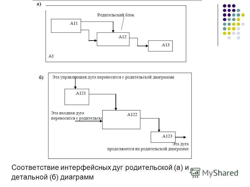 Соответствие интерфейсных дуг родительской (а) и детальной (б) диаграмм