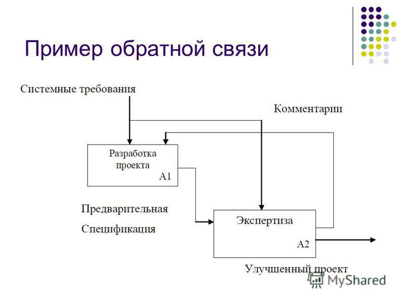 Пример обратной связи
