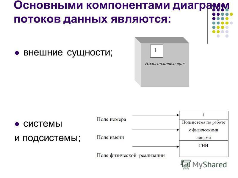 Основными компонентами диаграмм потоков данных являются: внешние сущности; системы и подсистемы;