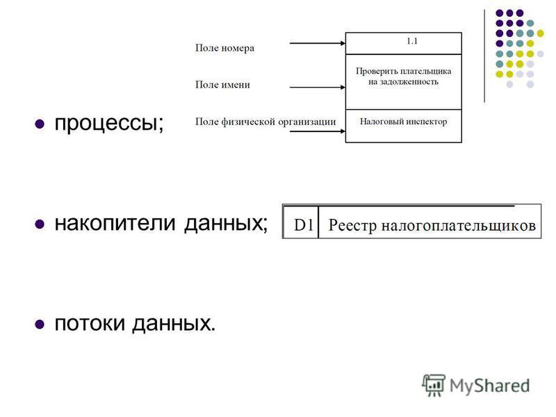 процессы; накопители данных; потоки данных.