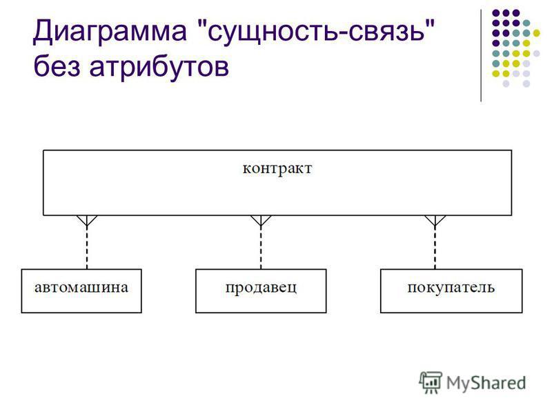 Диаграмма сущность-связь без атрибутов
