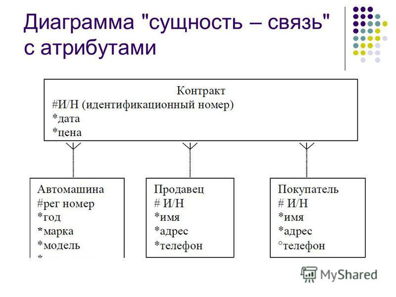 Диаграмма сущность – связь с атрибутами