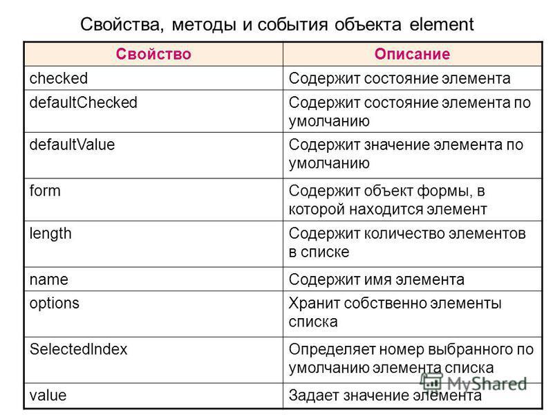 Свойства, методы и события объекта element Свойство Описание checked Содержит состояние элемента defaultChecked Содержит состояние элемента по умолчанию defaultValue Содержит значение элемента по умолчанию form Содержит объект формы, в которой находи