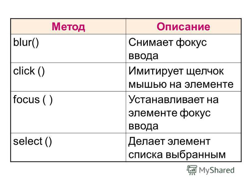 Метод Описание blur()Снимает фокус ввода click ()Имитирует щелчок мышью на элементе focus ( )Устанавливает на элементе фокус ввода select ()Делает элемент списка выбранным
