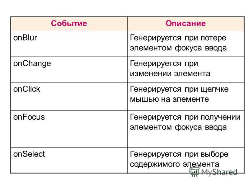Событие Описание onBlur Генерируется при потере элементом фокуса ввода onChange Генерируется при изменении элемента onClick Генерируется при щелчке мышью на элементе onFocus Генерируется при получении элементом фокуса ввода onSelect Генерируется при