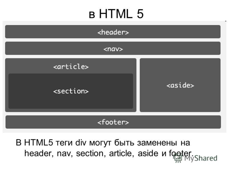 В HTML5 теги div могут быть заменены на header, nav, section, article, aside и footer. в HTML 5