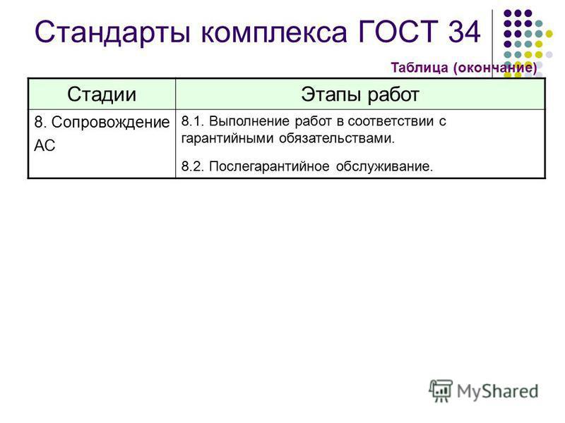 Стандарты комплекса ГОСТ 34 Стадии Этапы работ 8. Сопровождение АС 8.1. Выполнение работ в соответствии с гарантийными обязательствами. 8.2. Послегарантийное обслуживание. Таблица (окончание)