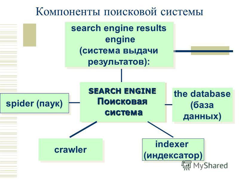Компоненты поисковой системы SEARCH ENGINE Поисковая система SEARCH ENGINE Поисковая система spider (паук) crawler indexer (индексатор) search engine results engine (система выдачи результатов): the database (база данных)