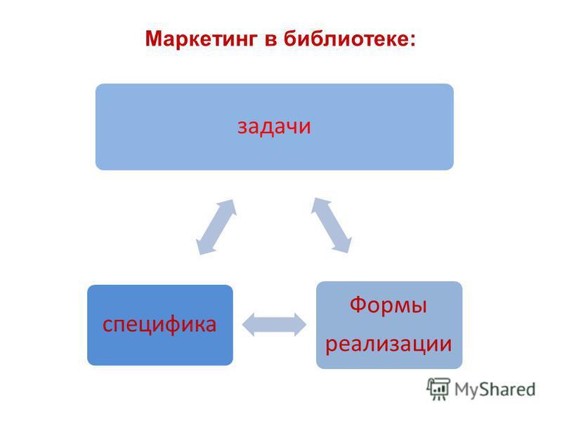 Маркетинг в библиотеке: задачи Формы реализации специфика