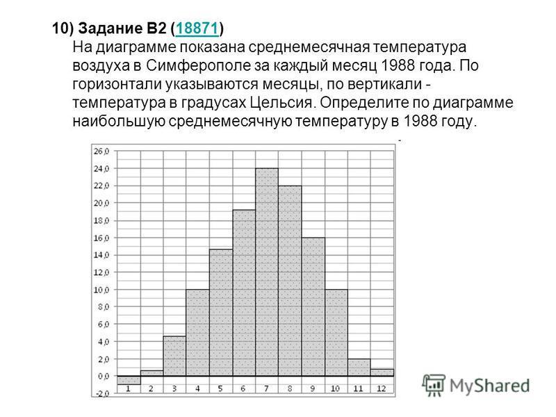 10) Задание B2 (18871) На диаграмме показана среднемесячная температура воздуха в Симферополе за каждый месяц 1988 года. По горизонтали указываются месяцы, по вертикали - температура в градусах Цельсия. Определите по диаграмме наибольшую среднемесячн