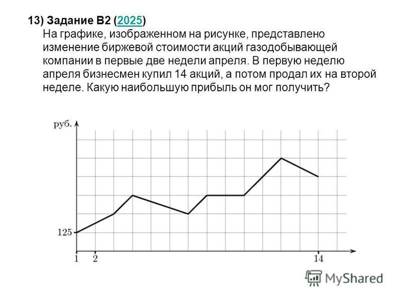 13) Задание B2 (2025) На графике, изображенном на рисунке, представлено изменение биржевой стоимости акций газодобывающей компании в первые две недели апреля. В первую неделю апреля бизнесмен купил 14 акций, а потом продал их на второй неделе. Какую