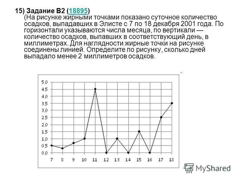 15) Задание B2 (18895) (На рисунке жирными точками показано суточное количество осадков, выпадавших в Элисте с 7 по 18 декабря 2001 года. По горизонтали указываются числа месяца, по вертикали количество осадков, выпавших в соответствующий день, в мил