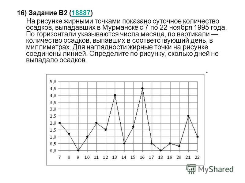 16) Задание B2 (18887)18887 На рисунке жирными точками показано суточное количество осадков, выпадавших в Мурманске с 7 по 22 ноября 1995 года. По горизонтали указываются числа месяца, по вертикали количество осадков, выпавших в соответствующий день,