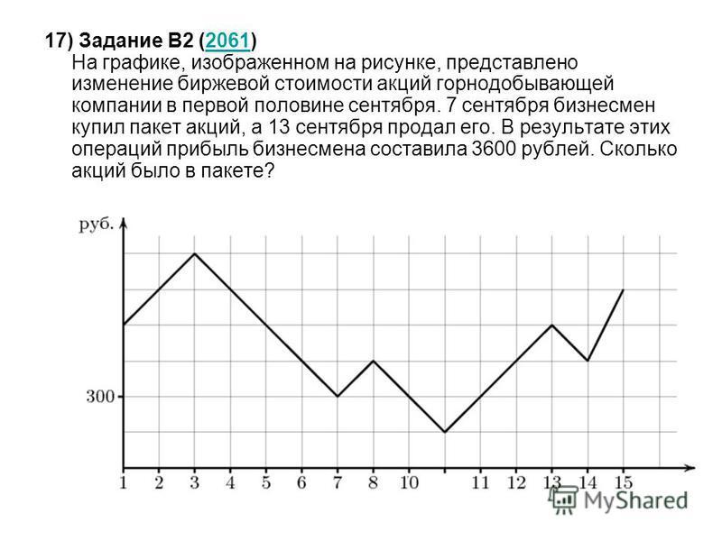 17) Задание B2 (2061) На графике, изображенном на рисунке, представлено изменение биржевой стоимости акций горнодобывающей компании в первой половине сентября. 7 сентября бизнесмен купил пакет акций, а 13 сентября продал его. В результате этих операц