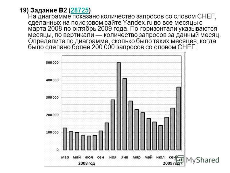 19) Задание B2 (28725) На диаграмме показано количество запросов со словом СНЕГ, сделанных на поисковом сайте Yandex.ru во все месяцы с марта 2008 по октябрь 2009 года. По горизонтали указываются месяцы, по вертикали количество запросов за данный мес