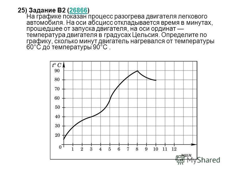 25) Задание B2 (26866) На графике показан процесс разогрева двигателя легкового автомобиля. На оси абсцисс откладывается время в минутах, прошедшее от запуска двигателя, на оси ординат температура двигателя в градусах Цельсия. Определите по графику,