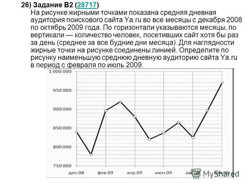 26) Задание B2 (28717) На рисунке жирными точками показана средняя дневная аудитория поискового сайта Ya.ru во все месяцы с декабря 2008 по октябрь 2009 года. По горизонтали указываются месяцы, по вертикали количество человек, посетивших сайт хотя бы