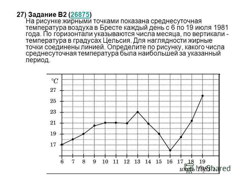27) Задание B2 (26875) На рисунке жирными точками показана среднесуточная температура воздуха в Бресте каждый день с 6 по 19 июля 1981 года. По горизонтали указываются числа месяца, по вертикали - температура в градусах Цельсия. Для наглядности жирны