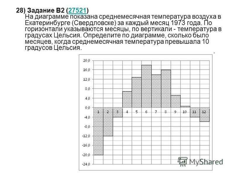 28) Задание B2 (27521) На диаграмме показана среднемесячная температура воздуха в Екатеринбурге (Свердловске) за каждый месяц 1973 года. По горизонтали указываются месяцы, по вертикали - температура в градусах Цельсия. Определите по диаграмме, скольк