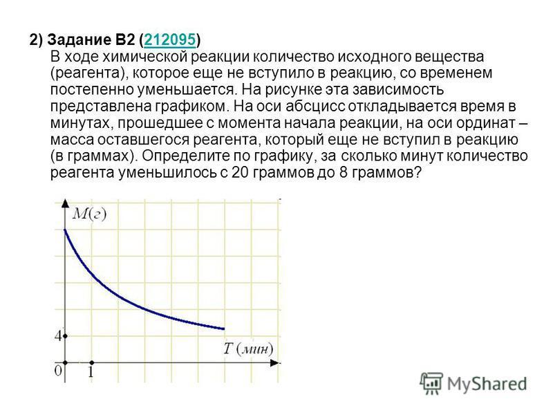 2) Задание B2 (212095) В ходе химической реакции количество исходного вещества (реагента), которое еще не вступило в реакцию, со временем постепенно уменьшается. На рисунке эта зависимость представлена графиком. На оси абсцисс откладывается время в м
