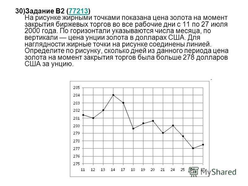 30)Задание B2 (77213) На рисунке жирными точками показана цена золота на момент закрытия биржевых торгов во все рабочие дни с 11 по 27 июля 2000 года. По горизонтали указываются числа месяца, по вертикали цена унции золота в долларах США. Для наглядн