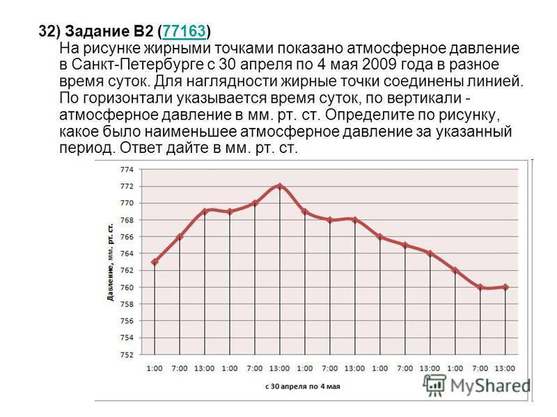 32) Задание B2 (77163) На рисунке жирными точками показано атмосферное давление в Санкт-Петербурге с 30 апреля по 4 мая 2009 года в разное время суток. Для наглядности жирные точки соединены линией. По горизонтали указывается время суток, по вертикал