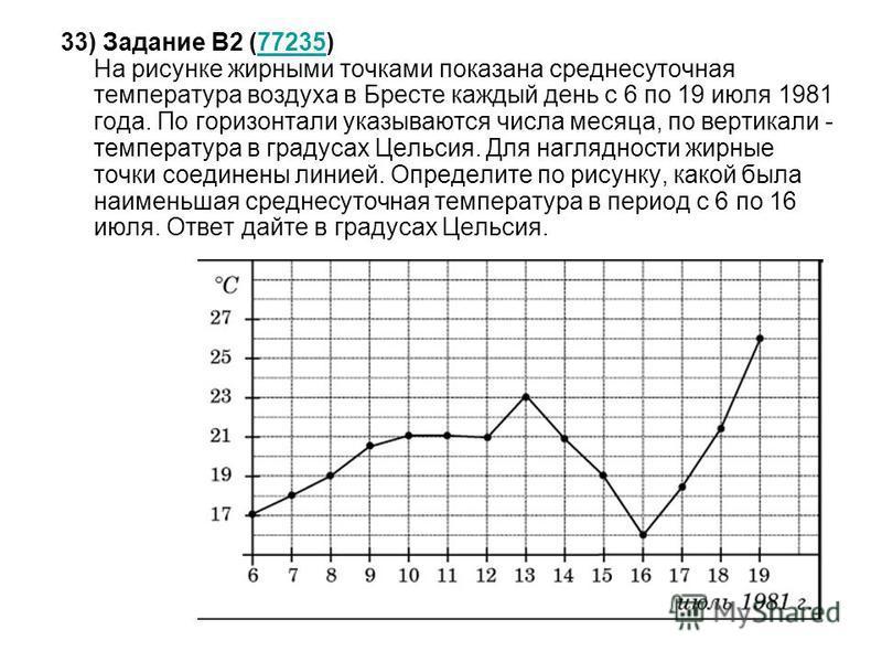 33) Задание B2 (77235) На рисунке жирными точками показана среднесуточная температура воздуха в Бресте каждый день с 6 по 19 июля 1981 года. По горизонтали указываются числа месяца, по вертикали - температура в градусах Цельсия. Для наглядности жирны