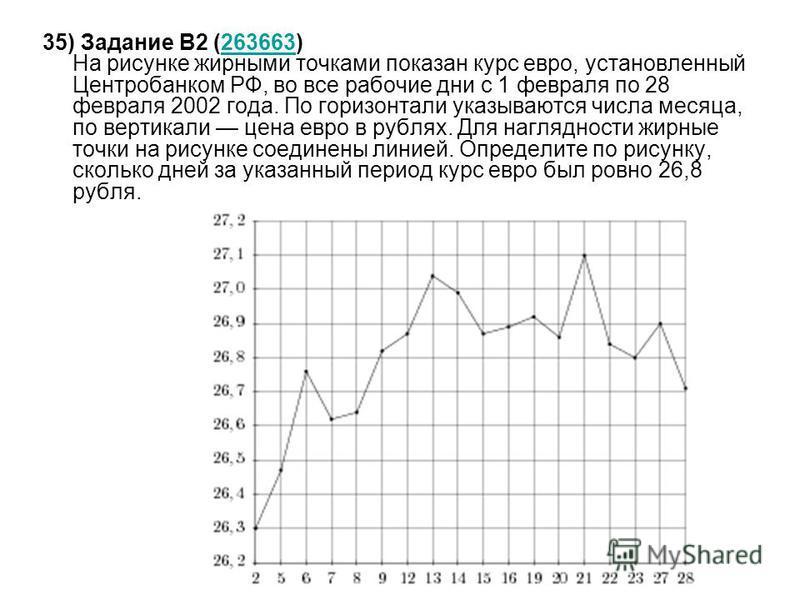 35) Задание B2 (263663) На рисунке жирными точками показан курс евро, установленный Центробанком РФ, во все рабочие дни с 1 февраля по 28 февраля 2002 года. По горизонтали указываются числа месяца, по вертикали цена евро в рублях. Для наглядности жир