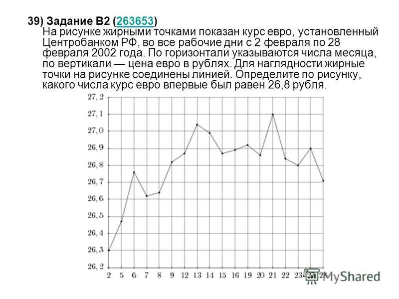 39) Задание B2 (263653) На рисунке жирными точками показан курс евро, установленный Центробанком РФ, во все рабочие дни с 2 февраля по 28 февраля 2002 года. По горизонтали указываются числа месяца, по вертикали цена евро в рублях. Для наглядности жир