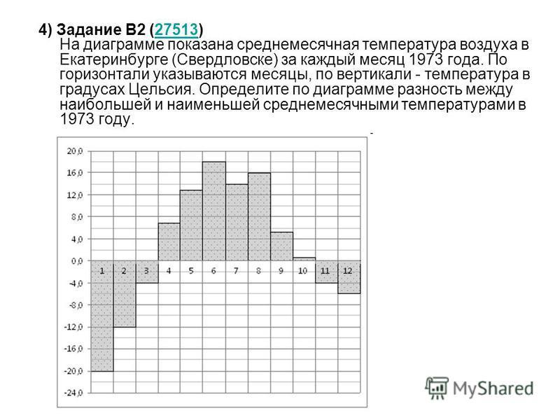 4) Задание B2 (27513) На диаграмме показана среднемесячная температура воздуха в Екатеринбурге (Свердловске) за каждый месяц 1973 года. По горизонтали указываются месяцы, по вертикали - температура в градусах Цельсия. Определите по диаграмме разность