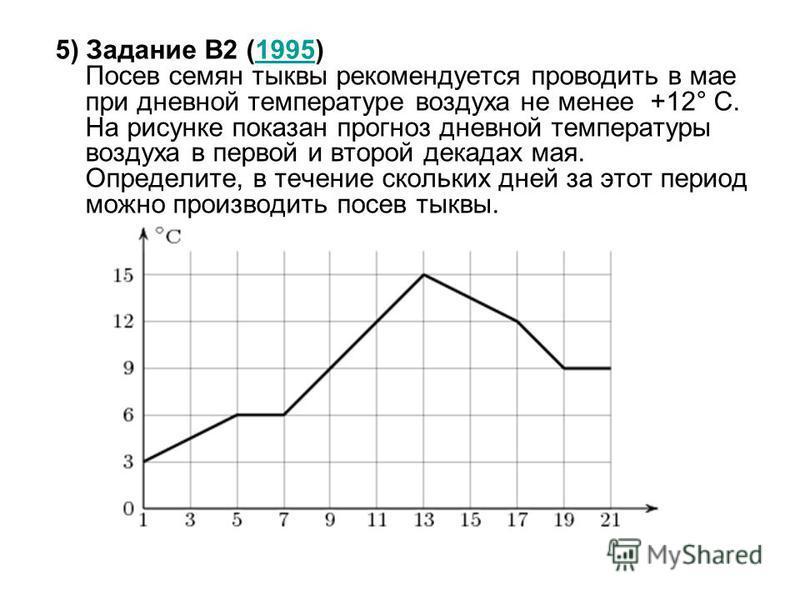 5) Задание B2 (1995) Посев семян тыквы рекомендуется проводить в мае при дневной температуре воздуха не менее +12° С. На рисунке показан прогноз дневной температуры воздуха в первой и второй декадах мая. Определите, в течение скольких дней за этот пе