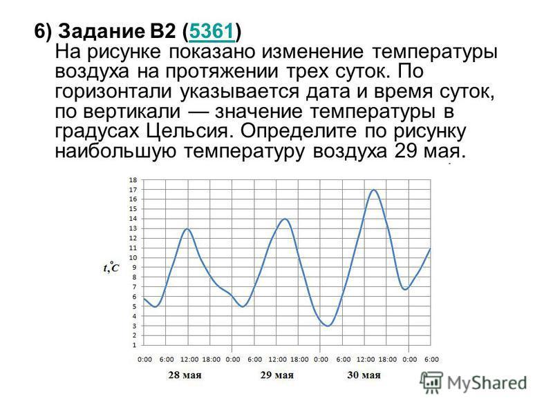 6) Задание B2 (5361) На рисунке показано изменение температуры воздуха на протяжении трех суток. По горизонтали указывается дата и время суток, по вертикали значение температуры в градусах Цельсия. Определите по рисунку наибольшую температуру воздуха